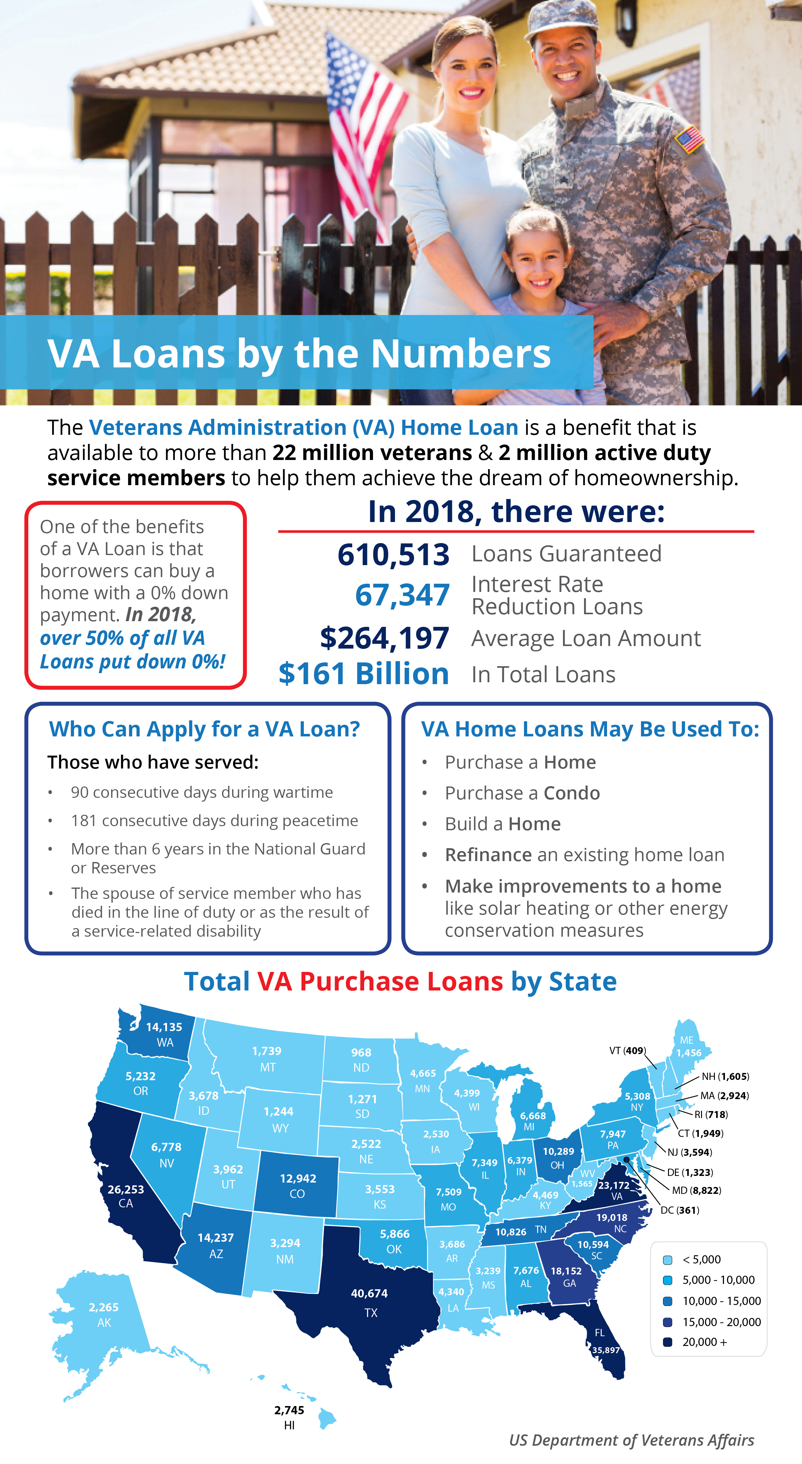VA Home Loans by the Numbers [INFOGRAPHIC]   MyKCM