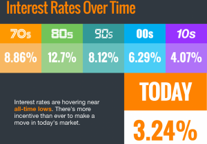 Interest Rates Hover Near Historic All-Time Lows [INFOGRAPHIC] | MyKCM